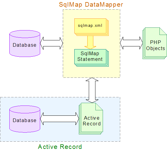 Active Records and SqlMap DataMapper